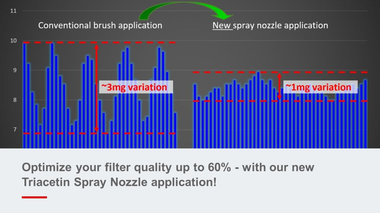 Optimize filter quality via Hauni's new Spray Nozzle Application