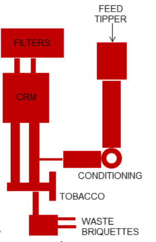 Why every manufacturer should have a Tobacco Reclaimer Machine!