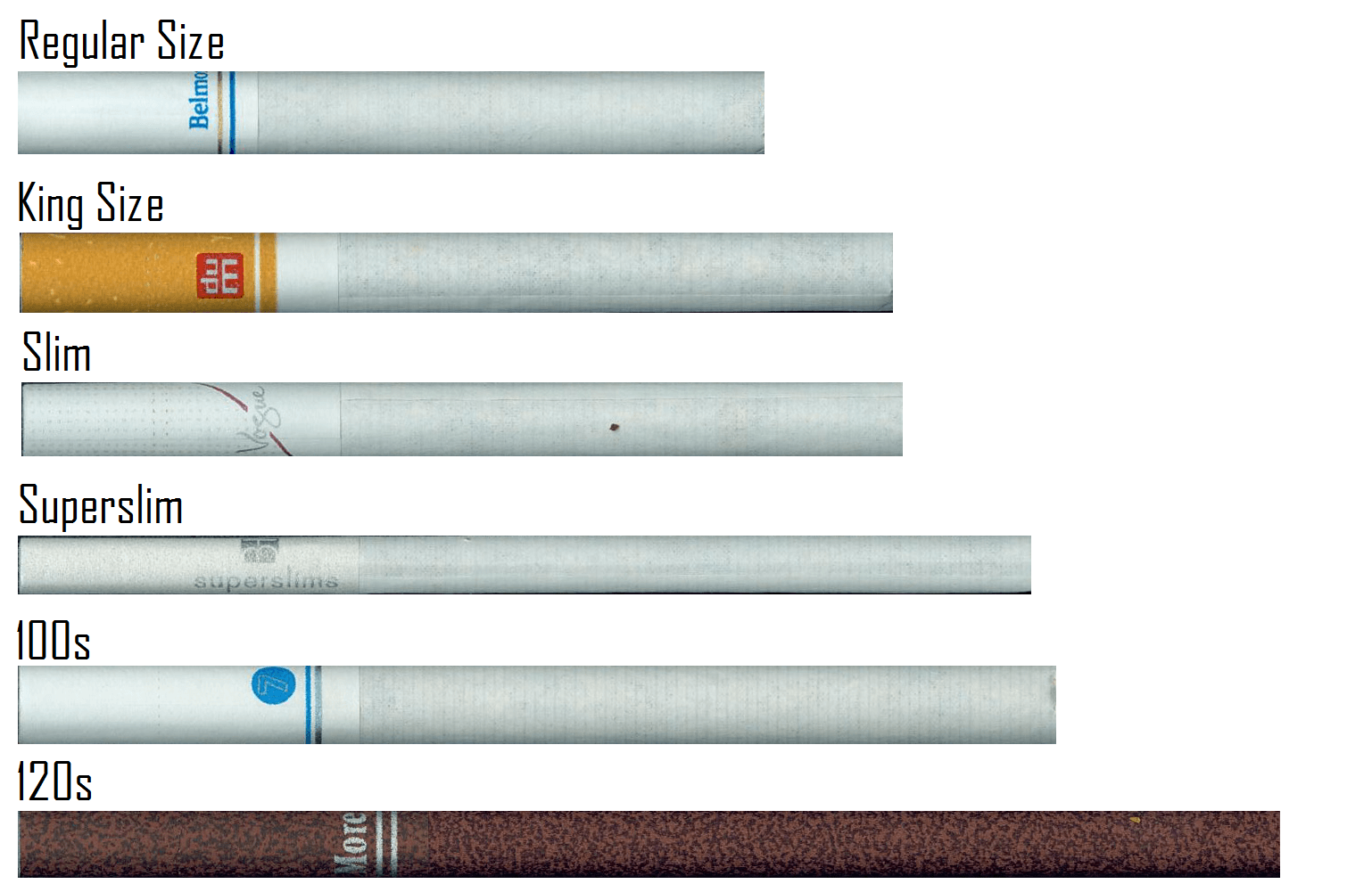 The role of 'Empty Cigarette Tubes' in Cigarette Manufacturing